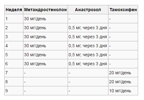 Метандростенолон схема